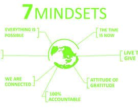 #6 for Design 7 Mindsets T-Shirt by amshakkhor