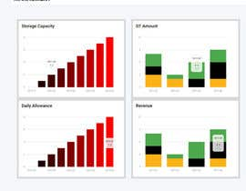#9 for Graphs page dashboard design by adminunicres