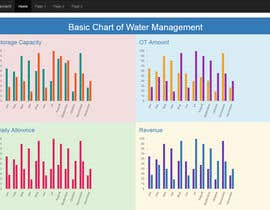 #11 for Graphs page dashboard design by adminunicres