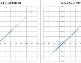 nº 7 pour Work out the right equation to calculate an output (financial data) par vrts