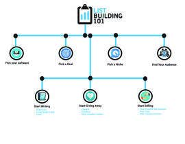 nº 6 pour Design Diagram for List Building 101 par ruman254