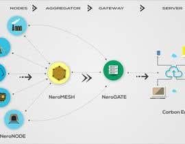 nº 7 pour IOT Technology Illustration required par pixelguru1