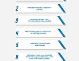 Nro 4 kilpailuun Infographic for Clients for a website käyttäjältä wanwanfreelancer