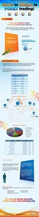 Ảnh thumbnail bài tham dự cuộc thi #20 cho Infographic creation: Influences on foreign exchange market (forex) trading