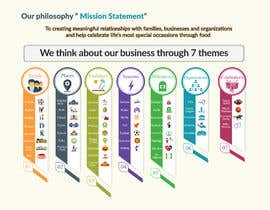 #28 untuk Design infographic oleh golammostakin