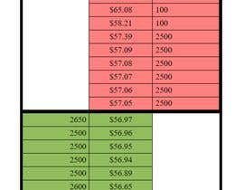 Nro 2 kilpailuun Write Algorithm for trading game - analyze values käyttäjältä PHPJsDeveloper