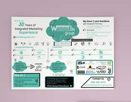 #28 pentru Design a 1 Sheet Marketing Flyer to Promote Our Business Services de către Shafi77