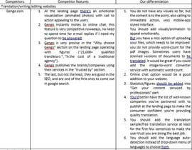 nº 5 pour Analyze our new website (language service) and propose key improvements par sauleduskayeva