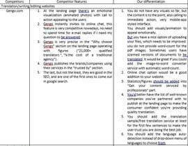 #5 for Analyze our new website (language service) and propose key improvements af sauleduskayeva