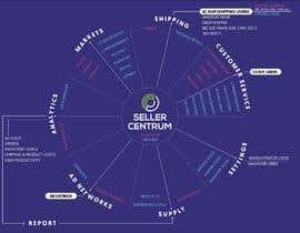 #8 cho Software flow Infographic bởi Eebor