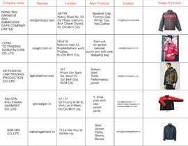#2 untuk Find a Supplier for Polyester or Nylon Jackets in Vietnam oleh serhiyzemskov