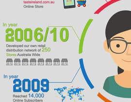 hemabajaj891 tarafından Business Timeline Infographic için no 8