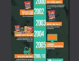 felixdidiw tarafından Business Timeline Infographic için no 10