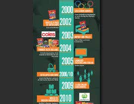 #13 cho Business Timeline Infographic bởi felixdidiw