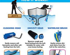 #1 for Infographics of our Marine products - How it works and benefits by richardwct
