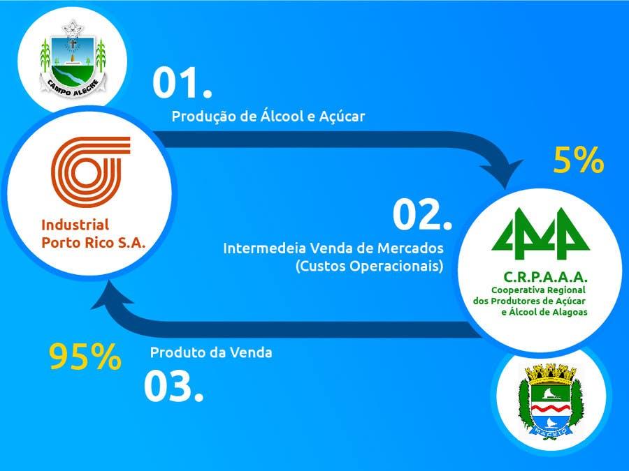 #27 for Graphic Design for Município de Campo Alegre by BrunoLobo