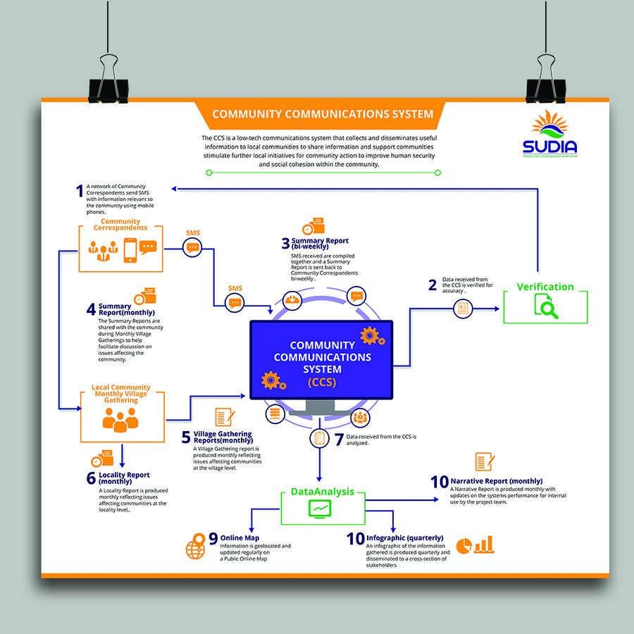 Kilpailutyö #3 kilpailussa CCS Data Flow Diagram
