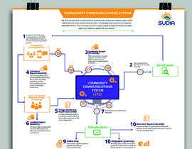 #3 for CCS Data Flow Diagram by aindrila1985