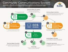 #38 for CCS Data Flow Diagram by ValeriaDukh