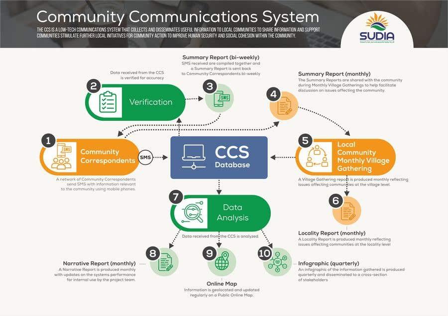 Kilpailutyö #43 kilpailussa CCS Data Flow Diagram