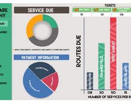 #4 untuk Dashboard Design For Lawncare Company oleh PRTK07