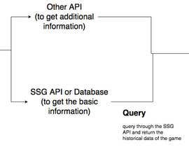 #3 untuk Ideas for sport statistical databases and APIs oleh erichooi1995