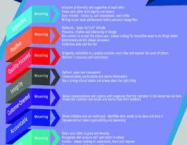 abali1 tarafından Company Values and Behaviours Image for printing için no 11