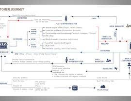 #9 for Draw the Customer Journey for my Clients :) by dka57ea0f35a37cf