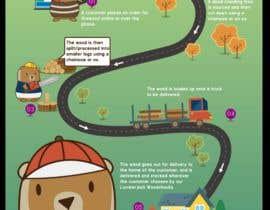 Nro 3 kilpailuun Woodchuck Delivery Infographic käyttäjältä MMXdigistrategy