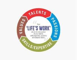 #66 untuk I need a new diagram for life purpose oleh MDSUHAILK
