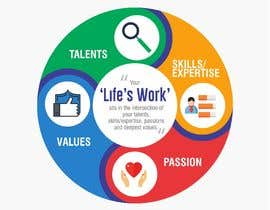 #70 untuk I need a new diagram for life purpose oleh MDSUHAILK