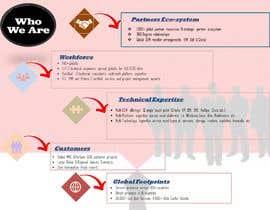 Nro 27 kilpailuun Beautifying PowerPoint Slide with Graphics and Visuals käyttäjältä nurulnadirah96