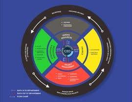 Nro 41 kilpailuun Conveyor Belt Organizational Chart käyttäjältä yunitasarike1