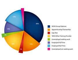 #9 za Design a Graph Chart od sirckun
