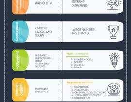 #20 for I am looking for a great illustration/infographic based on the pfd, which I have attached. I will use this illustration to post it on social media, like medium.com and linkedin, together with a short white-paper. by elcherkaoui211