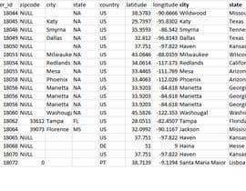 #5 untuk Derive State names from coordinates oleh theasifiqbal