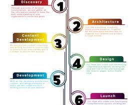 Nro 29 kilpailuun Infographic - Flow Chart käyttäjältä Maboy