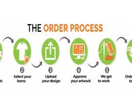 #2 para Design Order Process Banner for my Website por SHAMIM01814