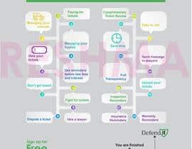 Nro 1 kilpailuun Create a infographic käyttäjältä reshmamanohar19