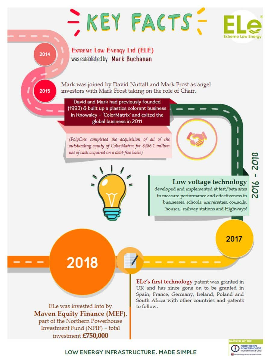 Proposition n°28 du concours Design an infographic or powerpoint 1pager to show our company history