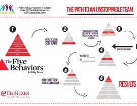 Nro 2 kilpailuun Path to an unstoppable team käyttäjältä thmdesign