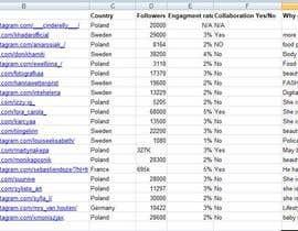 Nro 15 kilpailuun Influencer instagram collaborations käyttäjältä ganeshrasekar