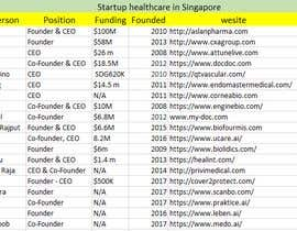 mdhriody1003khan tarafından I'm looking for someone that do a list of startup in health or tech sector in Singapore için no 40