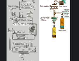 #10 untuk Illustrate a sketch for an infographic oleh anat21om