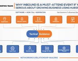 #1 cho INBOUND Conference Inforgraphic bởi sushanta13