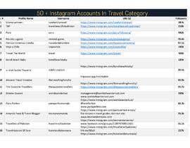 #12 для Find 50 instagram accounts in niche от mhaiderikram