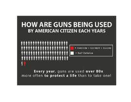 Nro 5 kilpailuun Gun Use in USA käyttäjältä WAJIDKHANTURK1