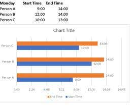 #85 for I Need to Make a Graph (involving time and duration) by asifnangiana