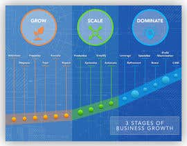 Nro 13 kilpailuun Create a custom graphic on the 3 stages of business growth I have come up with käyttäjältä KavkeeDesigns