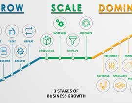 Nro 14 kilpailuun Create a custom graphic on the 3 stages of business growth I have come up with käyttäjältä naeemrind